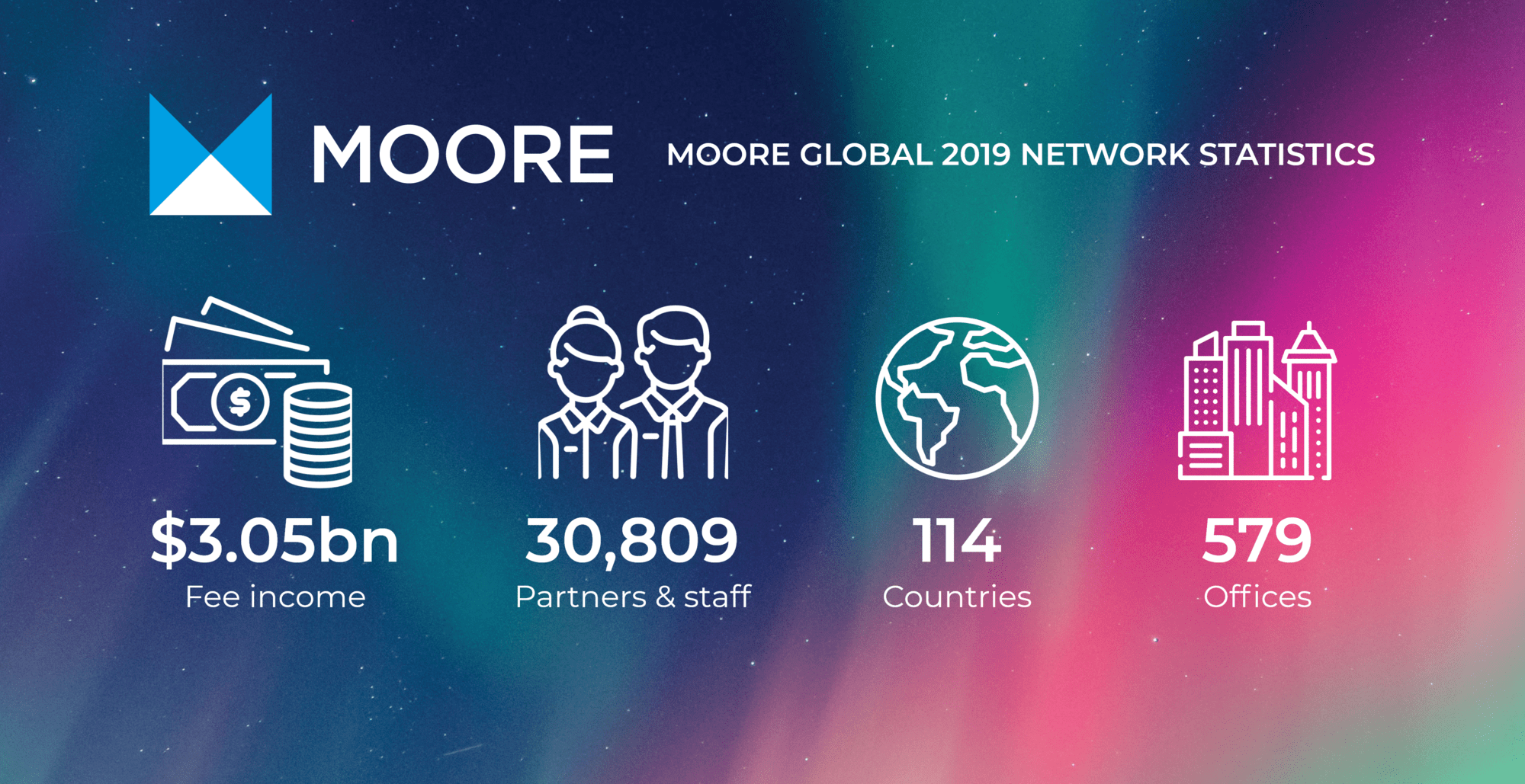 Moore Network Stats